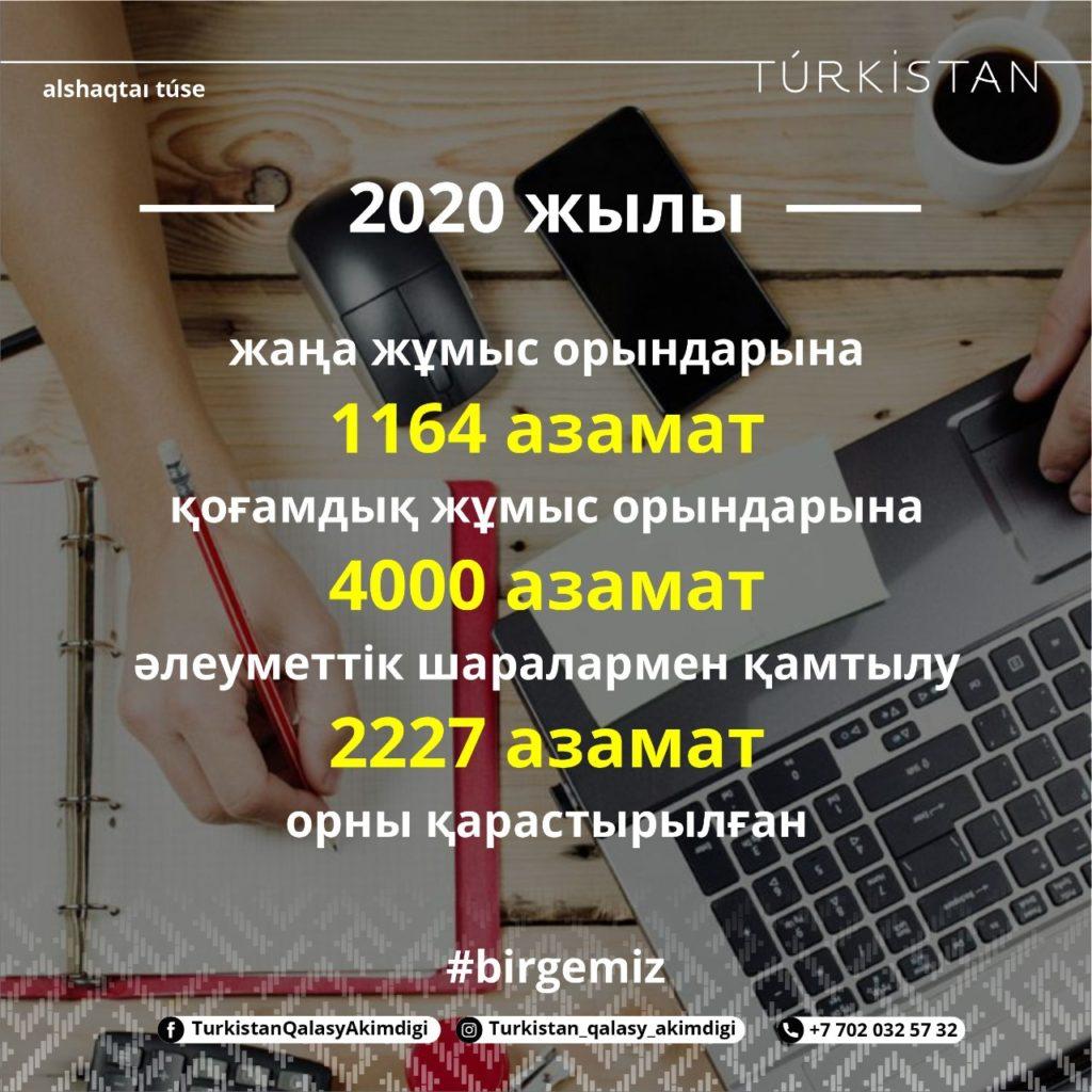 Түркістанда 2020 жылы 9288 жаңа жұмыс орнының ашылуы жоспарланған