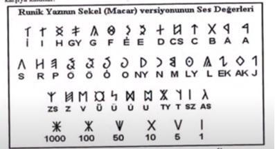 Живой тюркский рунический алфавит